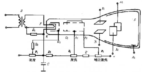 一文详解示波器内部原理和结构
