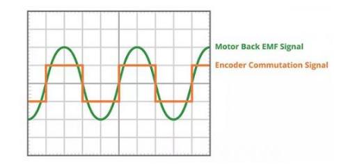 关于BLDC电机换向,你清楚哪几点?