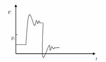 关于信号完整性你知道是怎么回事,哪些因素起到直接作用?