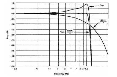 用实例的方式直观说明DSP滤波器在数字测量仪器有何意义?
