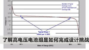 一文让你深入了解高电压电池组是如何完成设计挑战的?