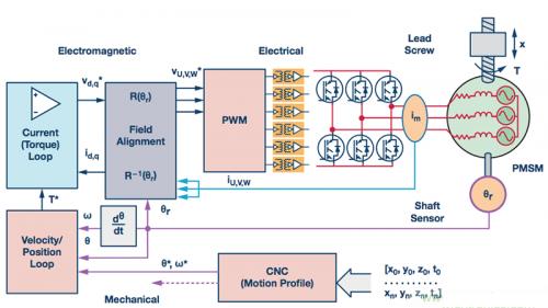 技术文章:如何在多轴伺服控制系统控制精密运动