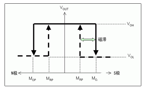 AMR传感器究竟能解决什么问题,有何与众不同之处?