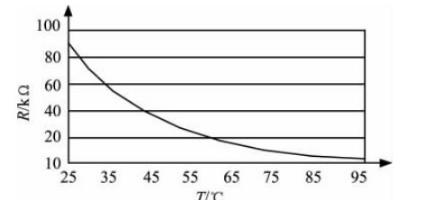 电路设计篇:过温监测 & 过温保护 电路设计要考虑哪些?