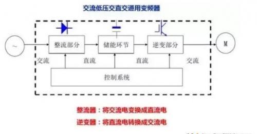 详解控制变频器方法