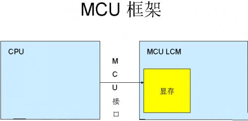 嵌入式LCD的驱动控制了解一下?