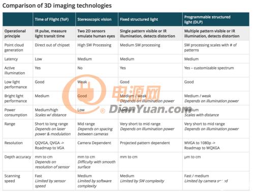技术推荐:深度传感器三种技术对比