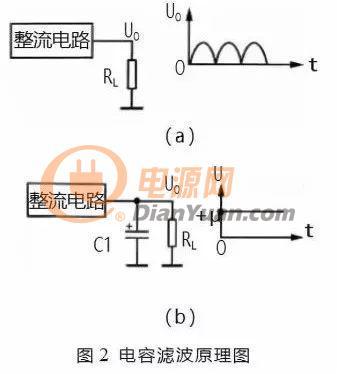 【干货】多种不同形式的滤波电路盘点分析
