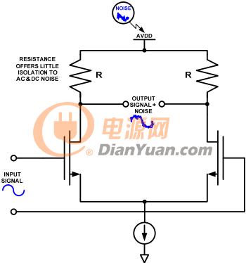 如何为其高速转换器设计电源?