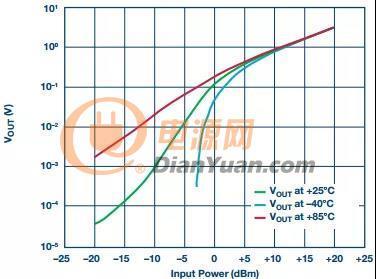 一文告诉你小小的二极管能为检波器带来怎样的优势
