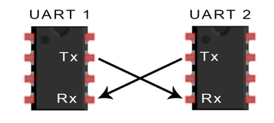 一文带你看透UART总线的工作原理