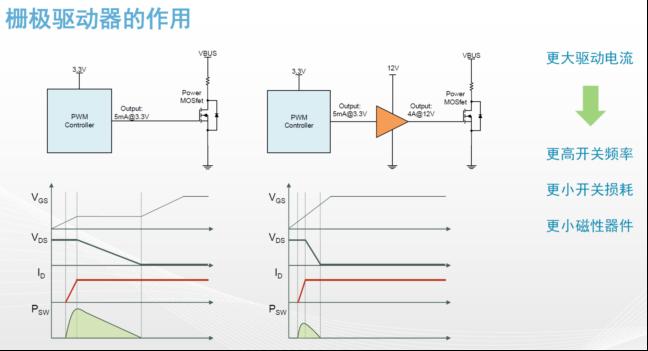 高功率电源应用中需要怎样的隔离驱动?