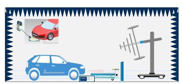 在电磁干扰环境下验证基于毫米波雷达的自动驾驶功能