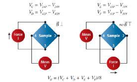 【当代材料电学测试课堂】系列之一: 纳米测试(上)