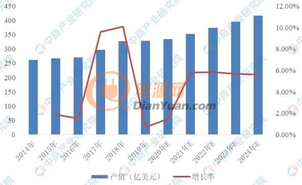 2021年中国印制电路板行业市场现状及发展前景预测分析