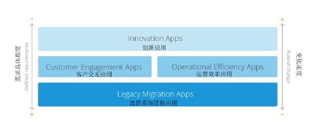 低代码平台四大常见用例开发