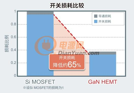 ROHM开发出针对150V GaN HEMT的8V栅极耐压技术