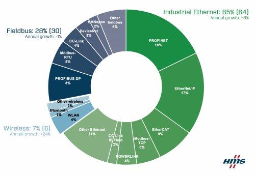尽管新冠疫情大流行,但工业网络持续增长 HMS Networks工业网络市场份额预测报告2021