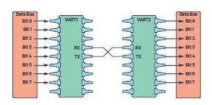 UART:了解通用异步接收器/发送器的硬件通信协议