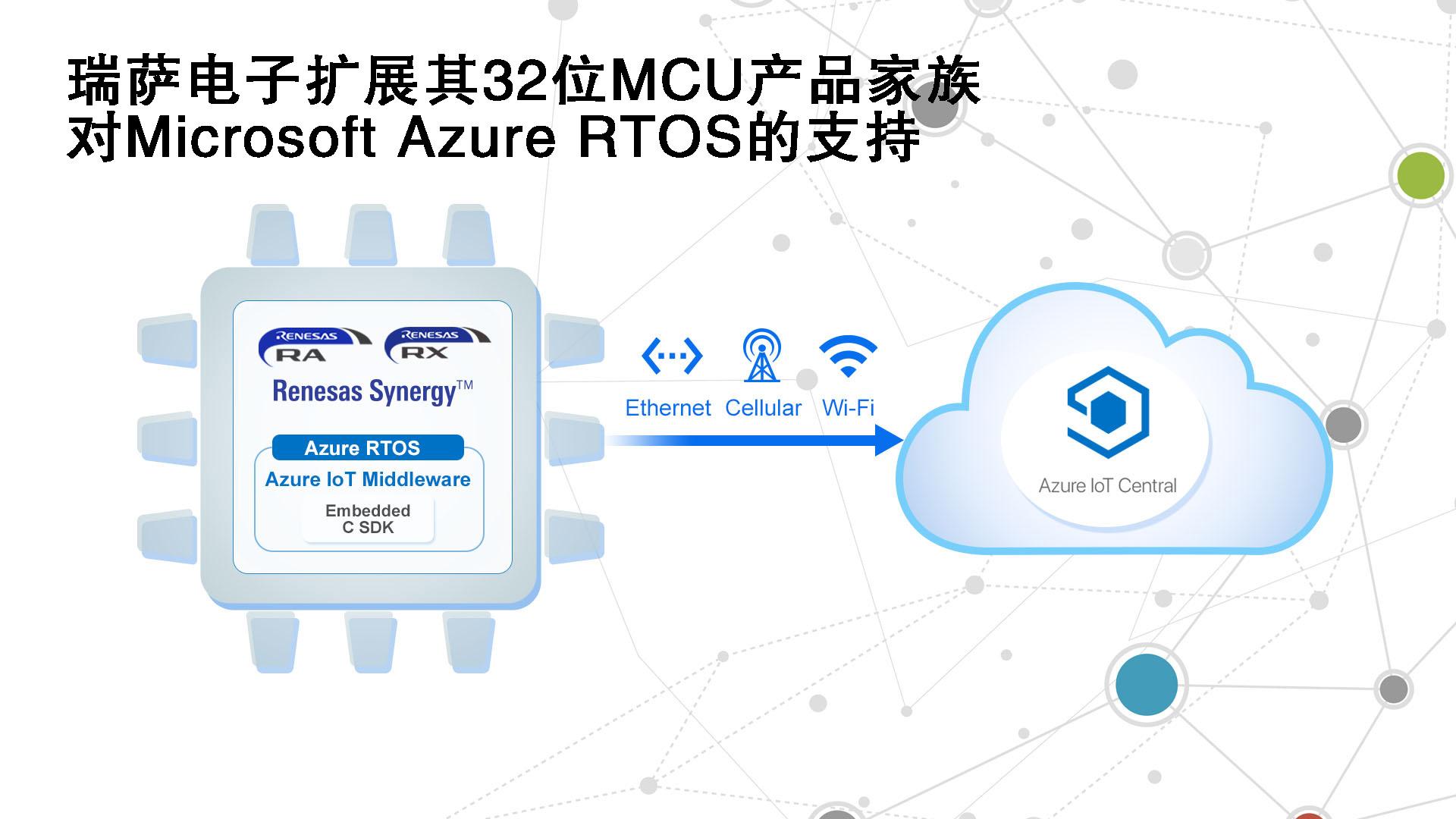 瑞萨电子通过简单许可授权扩展其32位MCU产品家族  对Microsoft Azure RTOS的支持,实现安全的嵌入式物联网开发