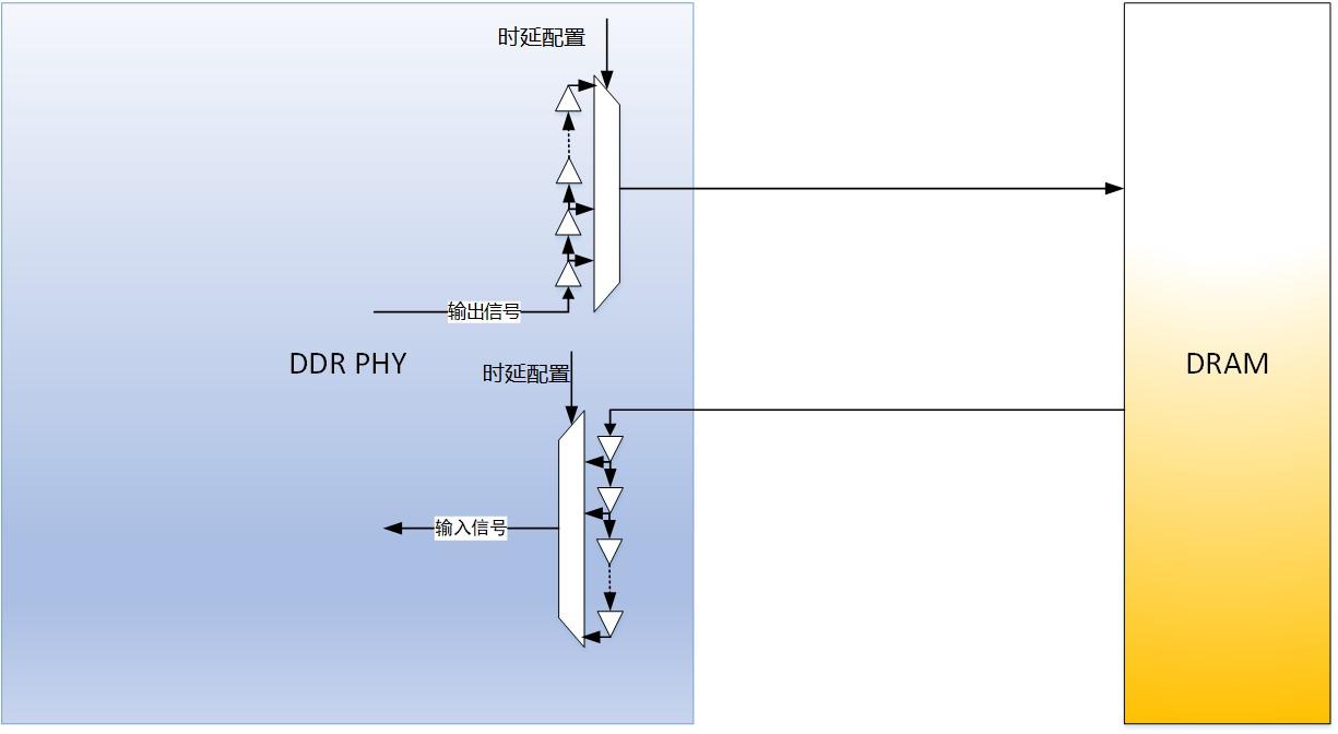 芯耀辉软硬结合的智能DDR PHY训练技术