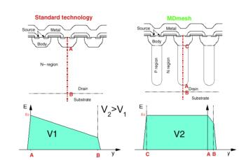 硅晶体管创新还有可能吗?意法半导体超结MDmeshTM案例研究
