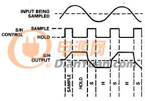 图1b - 使用IC采样保持放大器