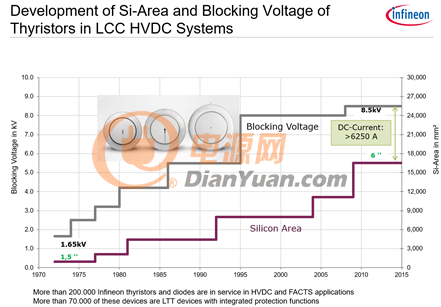 图2:晶闸管的发展历史