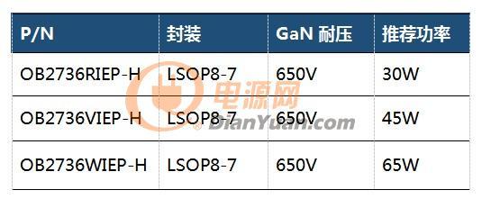 昂宝电子推出30W/45W/65W氮化镓合封芯片OB2736X