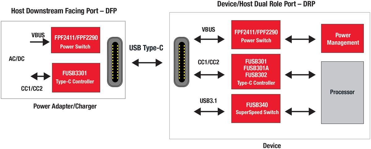 新接口还通过更简单,更低成本的实现支持使用 usb superspeed 和 type